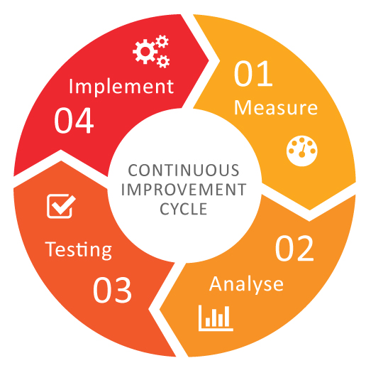 services continuous improvement cycle